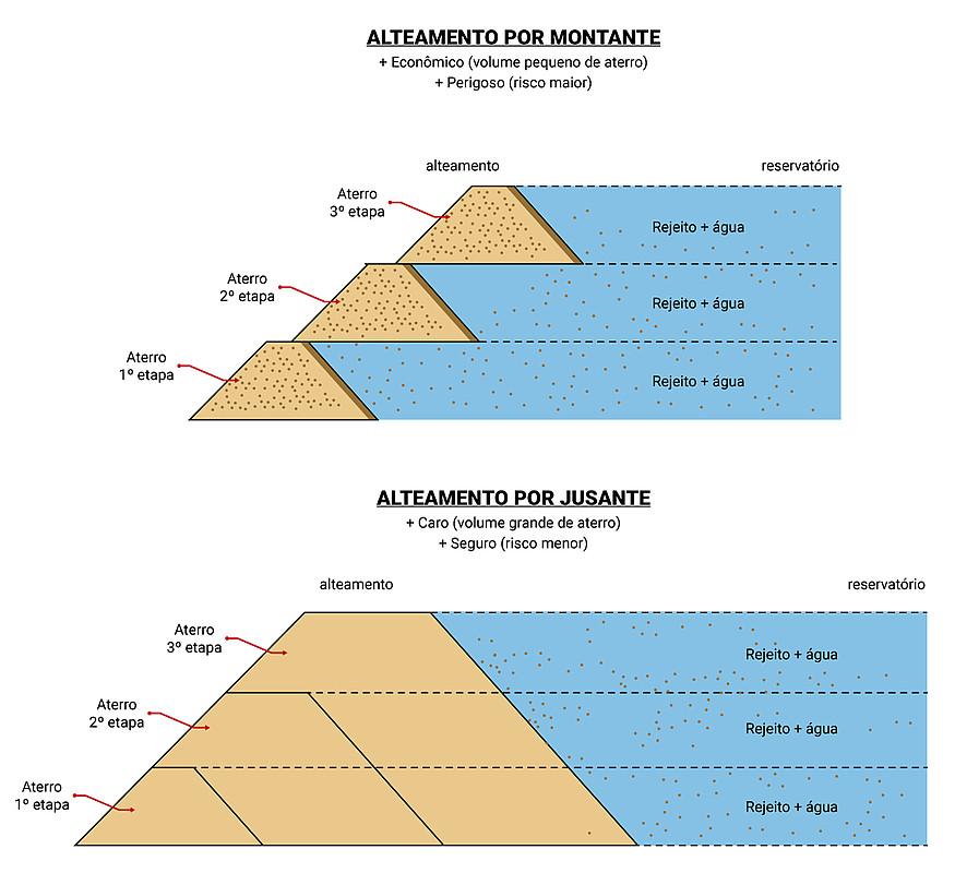 infograficobrumadinhobarragem