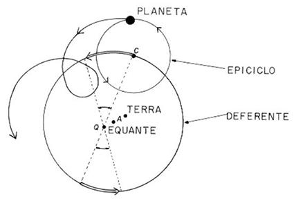 geocentrismoepiciclo